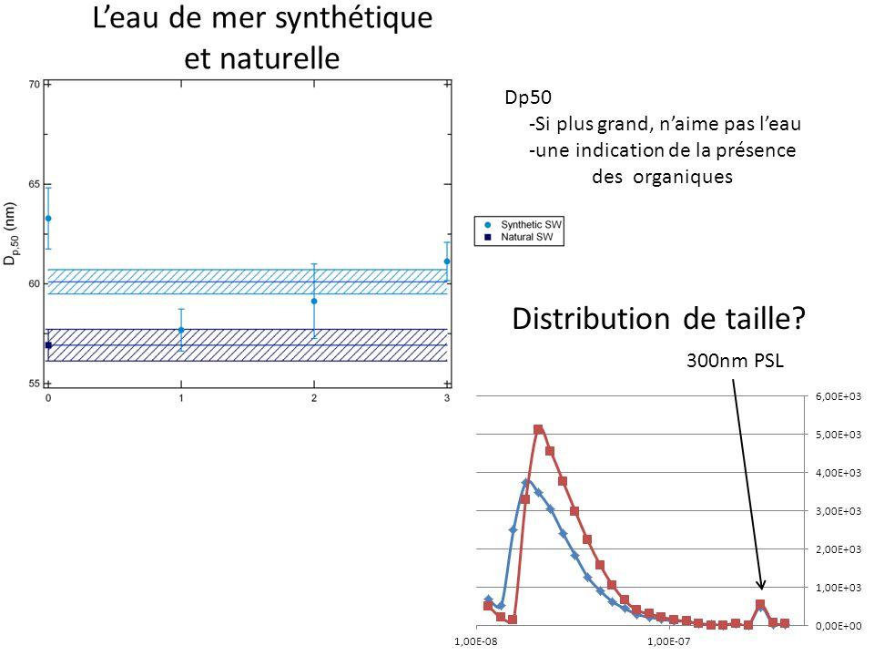 Leau de mer synthétique et naturelle 300nm PSL Distribution de taille? Dp50 -Si plus grand, naime pas leau -une indication de la présence des organiqu