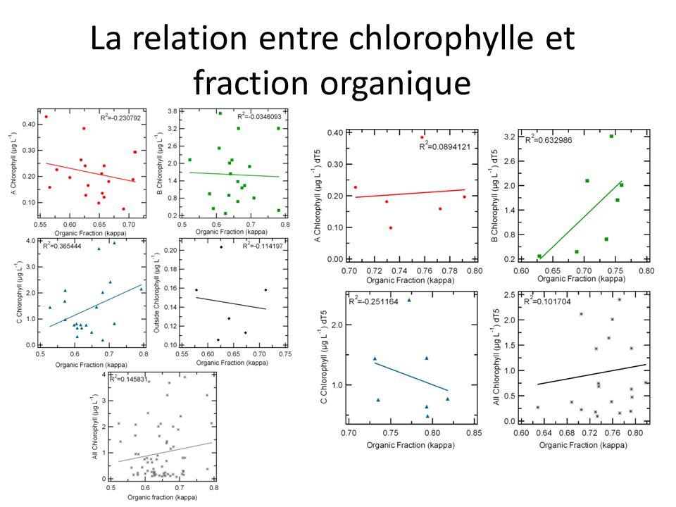 La relation entre chlorophylle et fraction organique