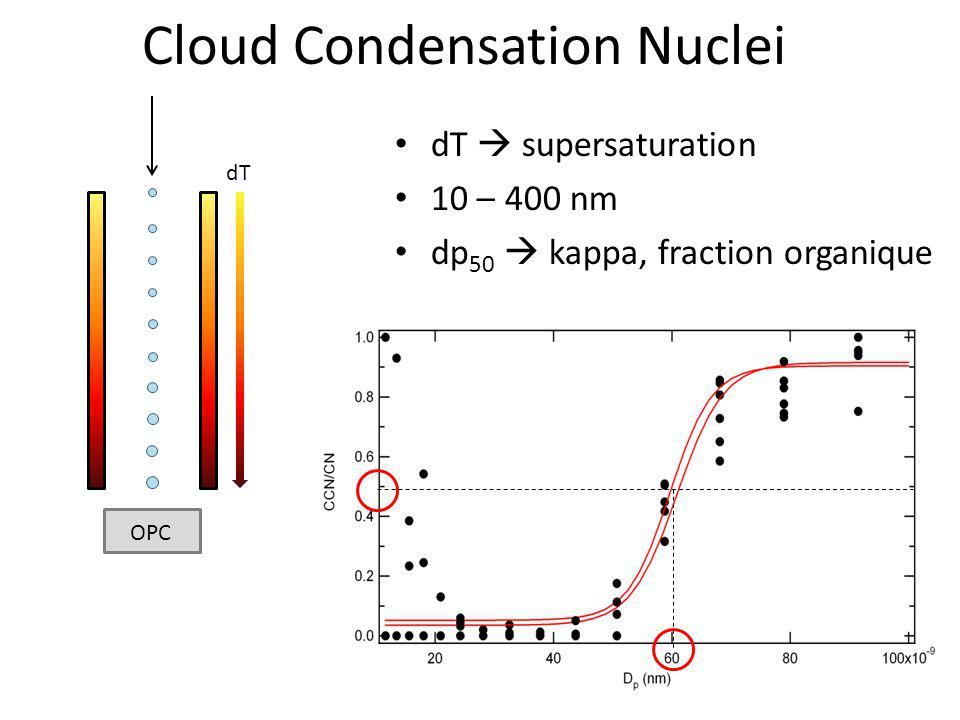 Cloud Condensation Nuclei dT supersaturation 10 – 400 nm dp 50 kappa, fraction organique OPC dT