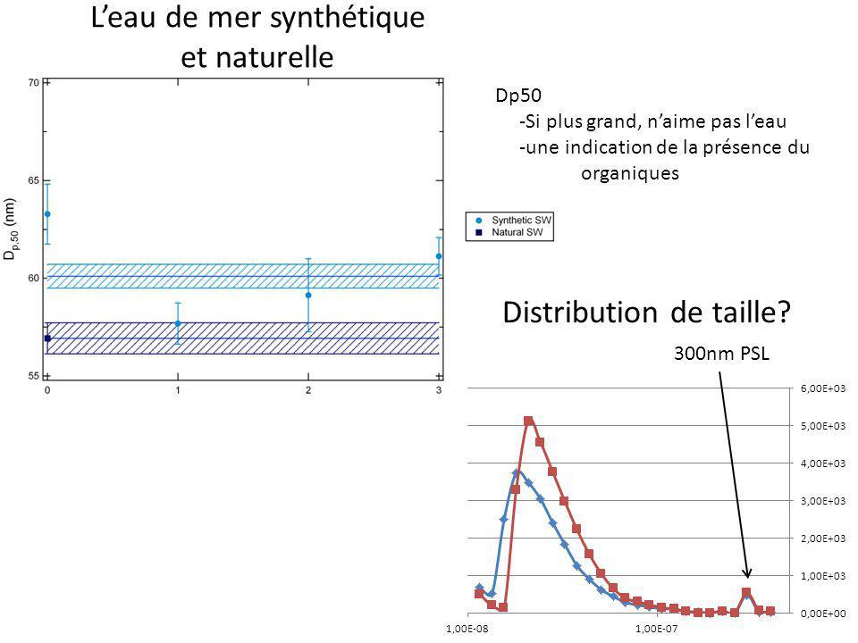 Leau de mer synthétique et naturelle 300nm PSL Distribution de taille? Dp50 -Si plus grand, naime pas leau -une indication de la présence du organique