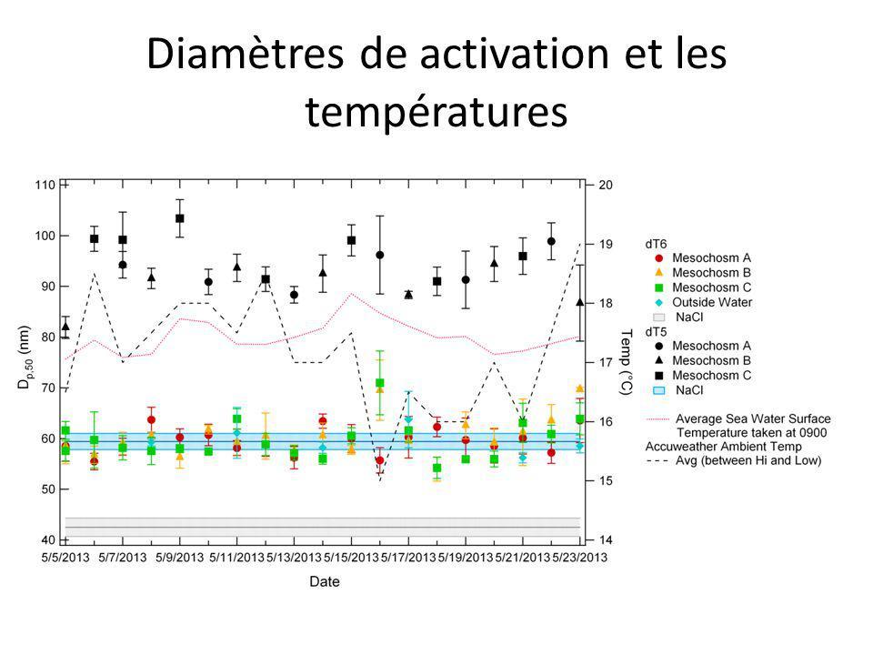 Diamètres de activation et les températures