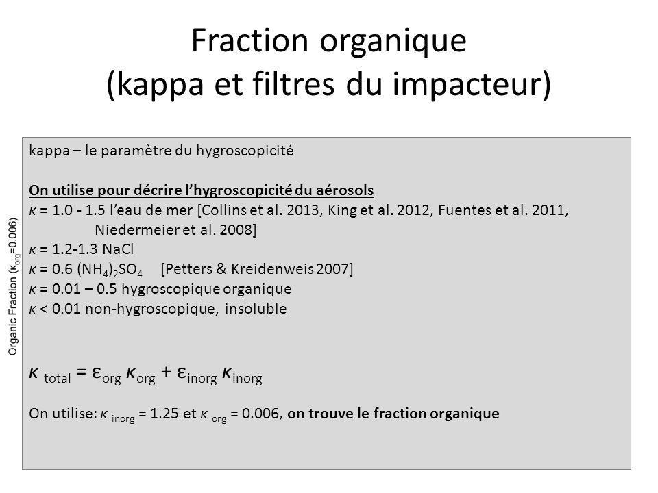 Fraction organique (kappa et filtres du impacteur) kappa – le paramètre du hygroscopicité On utilise pour décrire lhygroscopicité du aérosols κ = 1.0