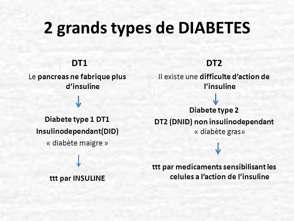 Hyperglycémie provoquée par voie orale =HGPO Mesure de la glycémie après prise orale de 75 g de glucose Permet de dépister le diabète Inconvénients: rester 2 h à lhôpital, goût écœurant Indiquée si glycémie à jeun « limite » Sujet normal: HGPO H2 140 mg/dl Diabète patent: HGPO H2 200 mg/dl Intolérance au glucose (140 < HGPO H2 <200 mg/dl)