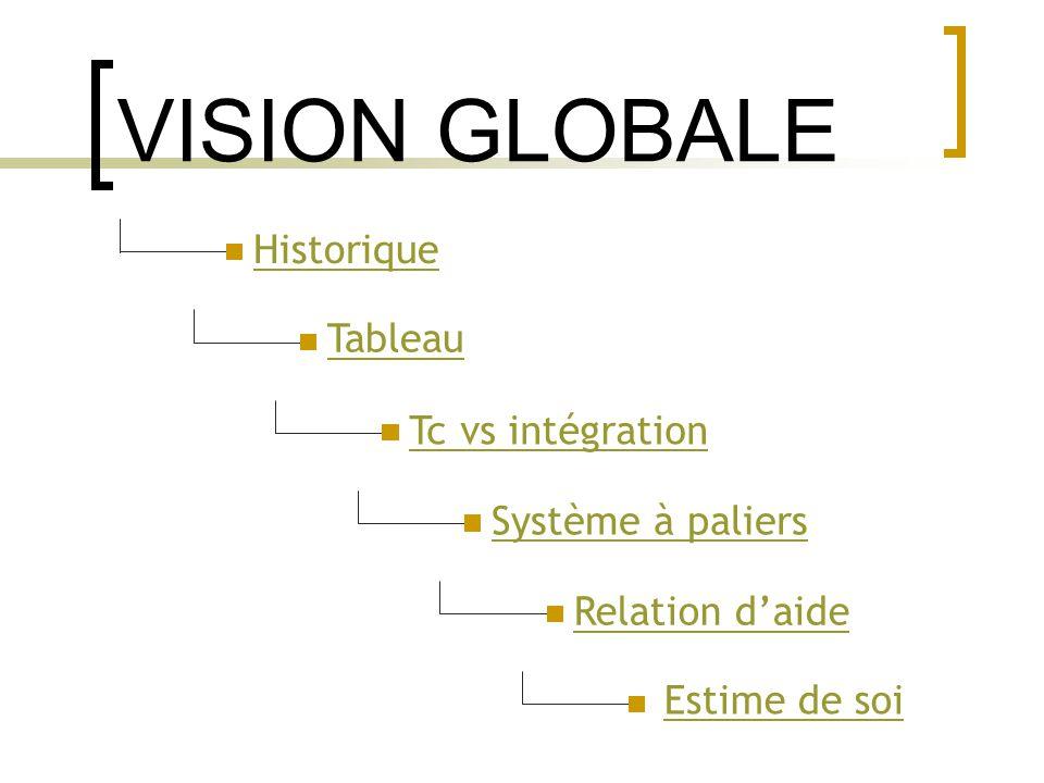 VISION GLOBALE Historique Tableau Tc vs intégration Système à paliers Relation daide Estime de soi