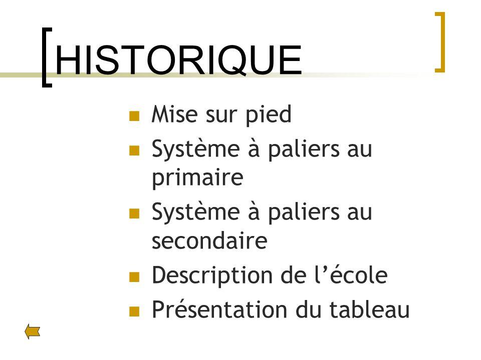 HISTORIQUE Mise sur pied Système à paliers au primaire Système à paliers au secondaire Description de lécole Présentation du tableau