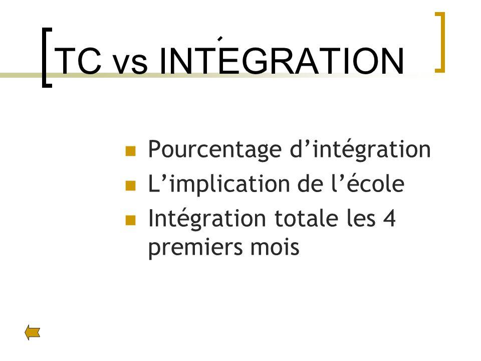 TC vs INTEGRATION Pourcentage dintégration Limplication de lécole Intégration totale les 4 premiers mois