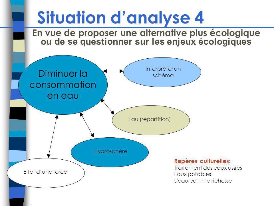 Situation danalyse 4 Diminuer la consommation en eau Hydrosphère Effet dune force Eau (répartition) En vue de proposer une alternative plus écologique