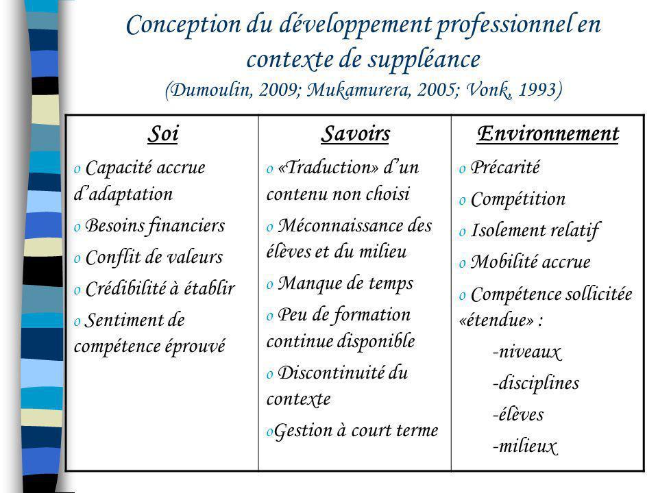 Conception du développement professionnel en contexte de suppléance (Dumoulin, 2009; Mukamurera, 2005; Vonk, 1993) Soi o Capacité accrue dadaptation o