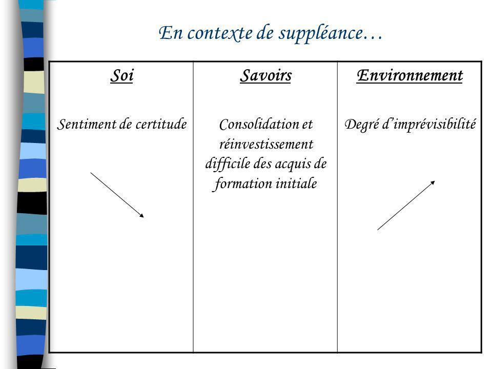 En contexte de suppléance… Soi Sentiment de certitude Savoirs Consolidation et réinvestissement difficile des acquis de formation initiale Environneme