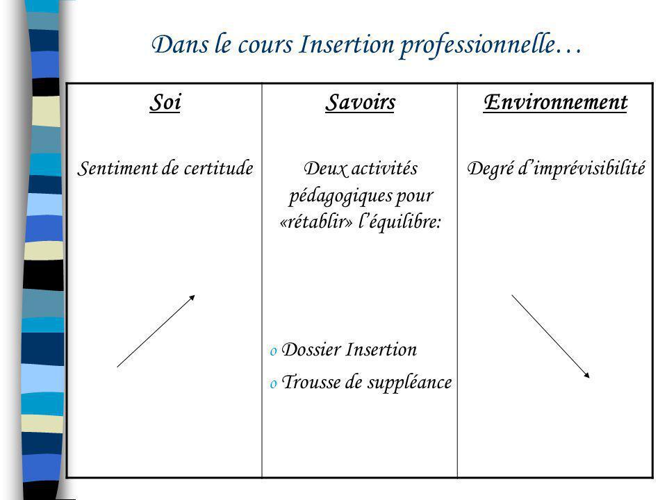 Dans le cours Insertion professionnelle… Soi Sentiment de certitude Savoirs Deux activités pédagogiques pour «rétablir» léquilibre: o Dossier Insertio