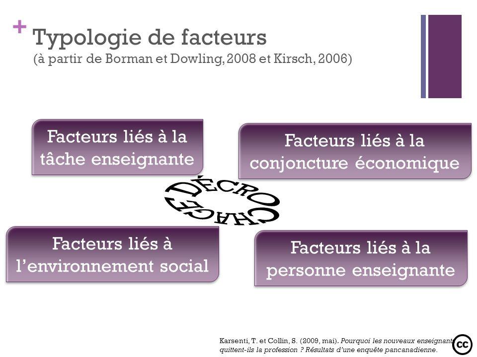 + Typologie de facteurs (à partir de Borman et Dowling, 2008 et Kirsch, 2006) Facteurs liés à la tâche enseignante Facteurs liés à la personne enseign