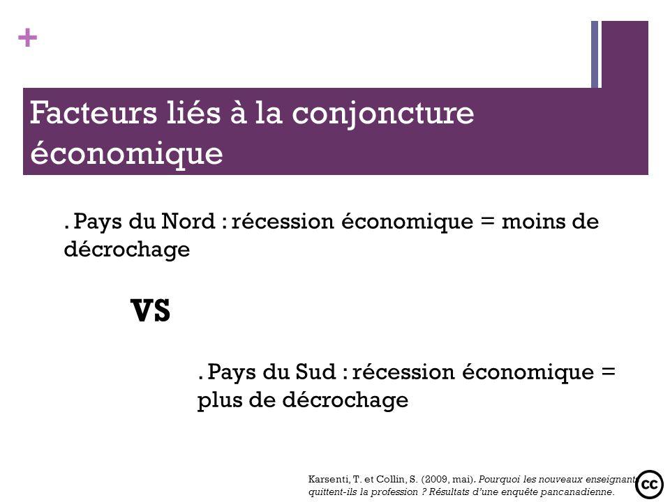 + Facteurs liés à la conjoncture économique. Pays du Nord : récession économique = moins de décrochage VS. Pays du Sud : récession économique = plus d