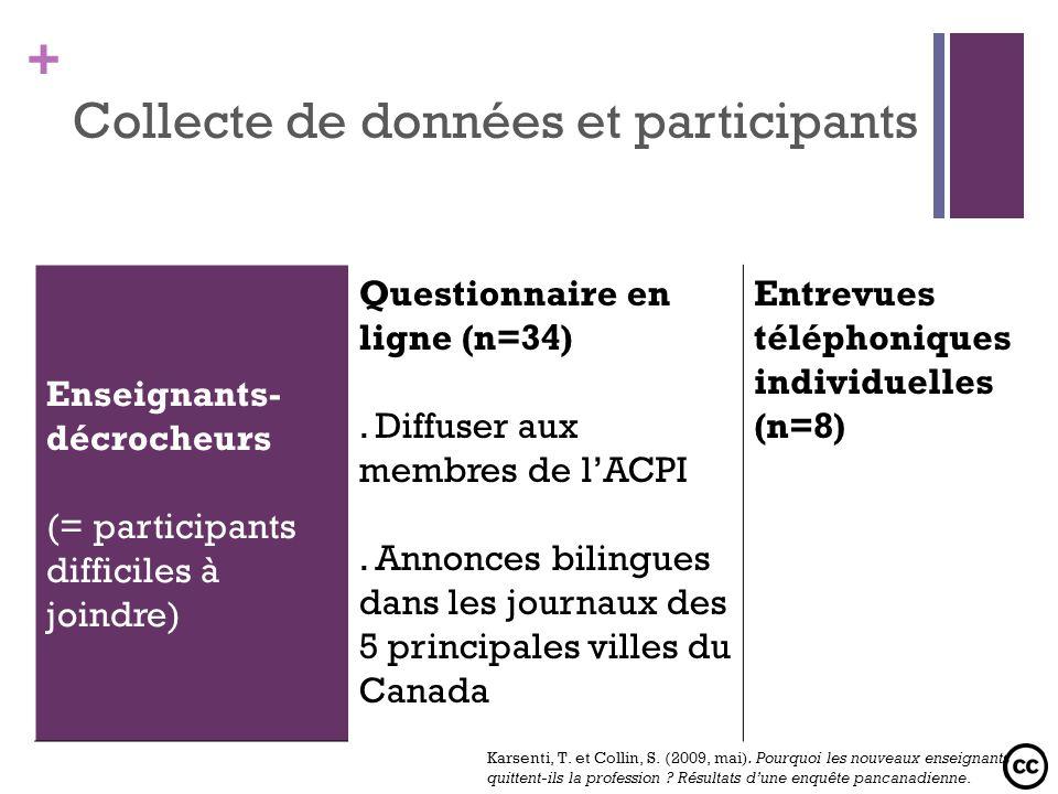 + Collecte de données et participants Enseignants- décrocheurs (= participants difficiles à joindre) Questionnaire en ligne (n=34). Diffuser aux membr