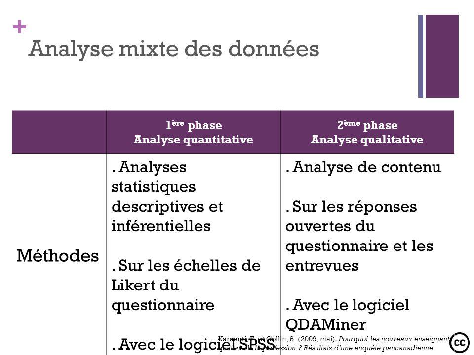 + Analyse mixte des données 1 ère phase Analyse quantitative 2 ème phase Analyse qualitative Méthodes. Analyses statistiques descriptives et inférenti