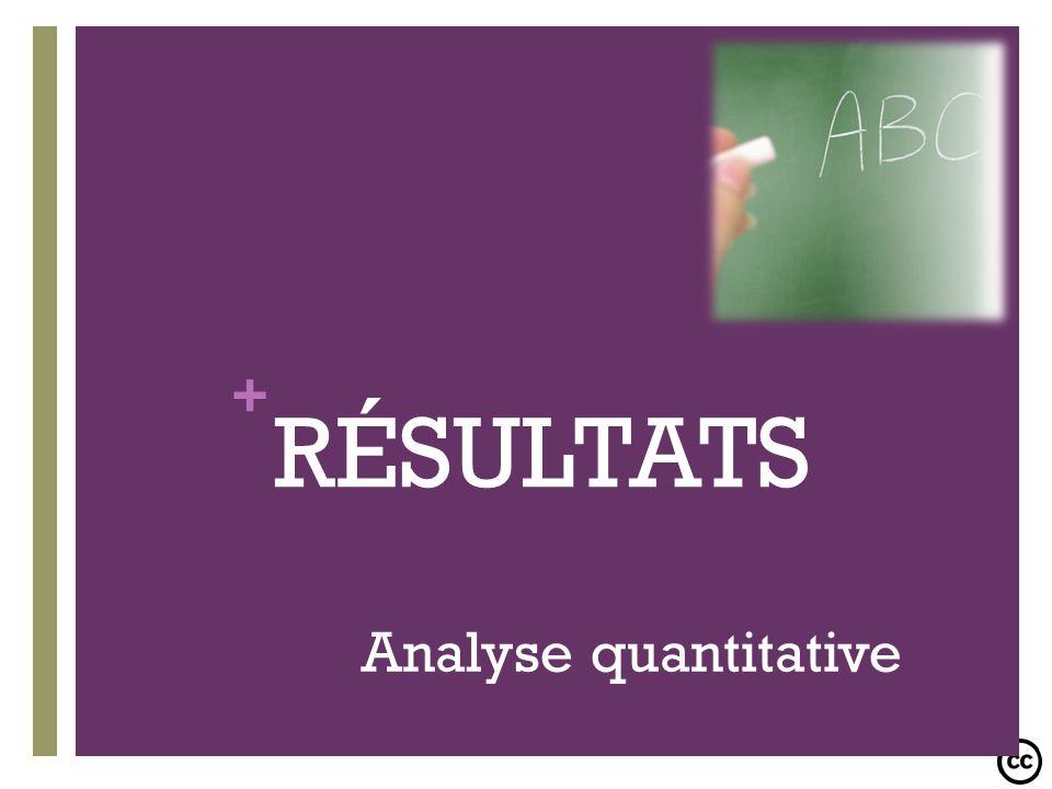 + RÉSULTATS Analyse quantitative