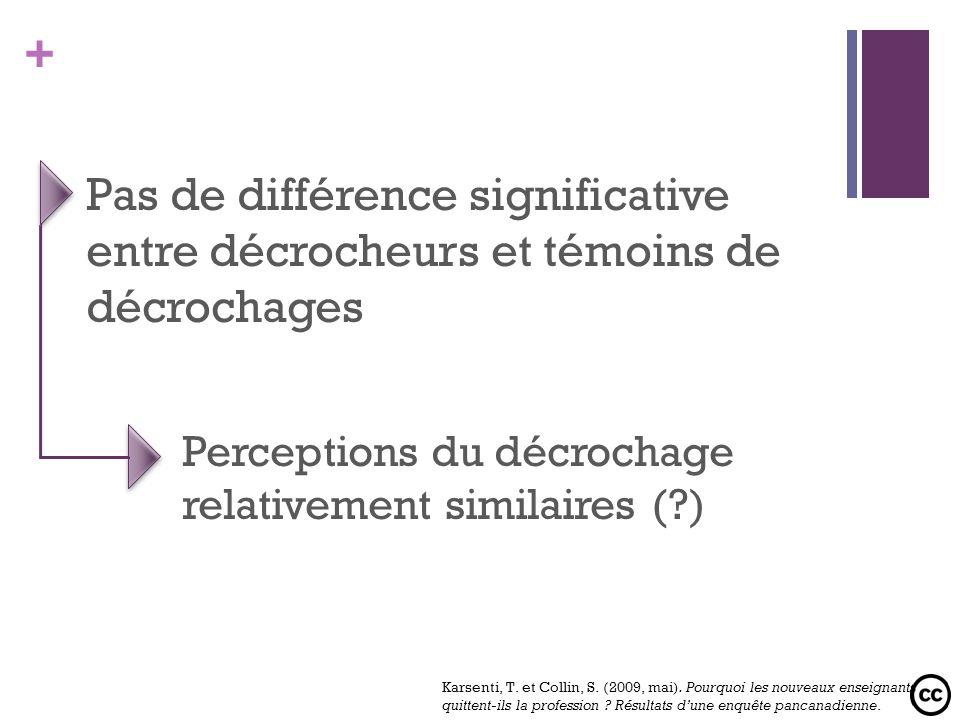 + Pas de différence significative entre décrocheurs et témoins de décrochages Perceptions du décrochage relativement similaires (?) Karsenti, T. et Co