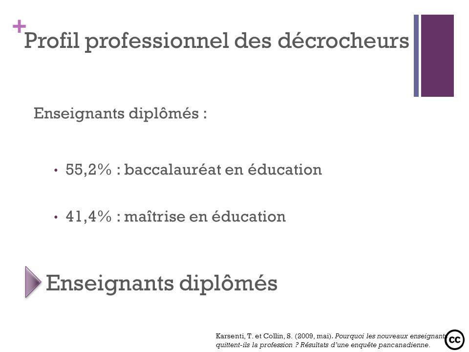 + Enseignants diplômés : 55,2% : baccalauréat en éducation 41,4% : maîtrise en éducation Profil professionnel des décrocheurs Enseignants diplômés Kar