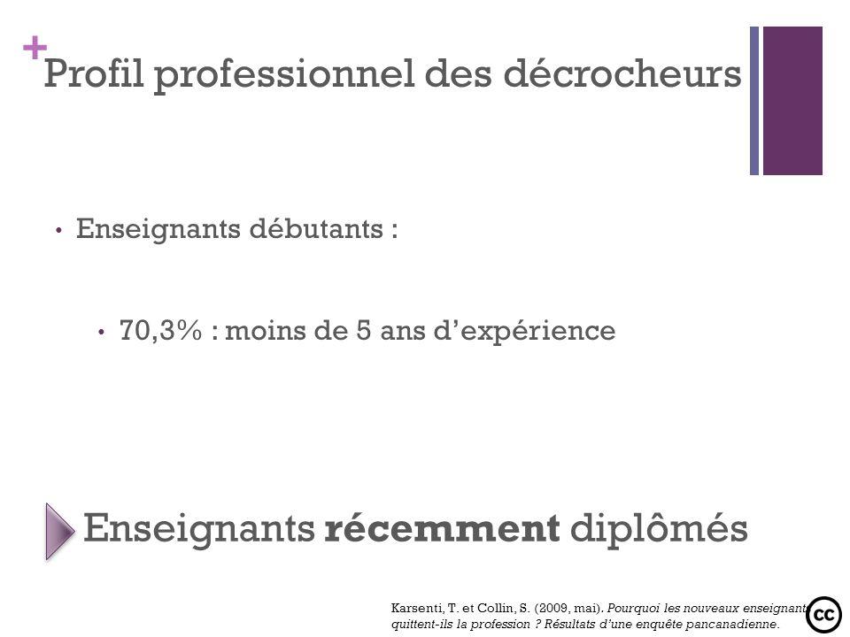 + Enseignants débutants : 70,3% : moins de 5 ans dexpérience Profil professionnel des décrocheurs Enseignants récemment diplômés Karsenti, T. et Colli