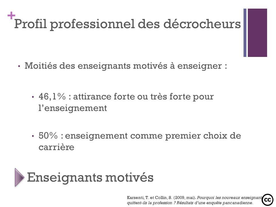 + Moitiés des enseignants motivés à enseigner : 46,1% : attirance forte ou très forte pour lenseignement 50% : enseignement comme premier choix de car