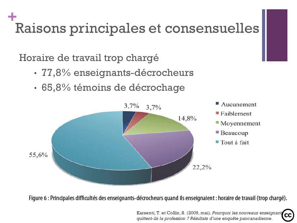 + Raisons principales et consensuelles Horaire de travail trop chargé 77,8% enseignants-décrocheurs 65,8% témoins de décrochage Karsenti, T. et Collin