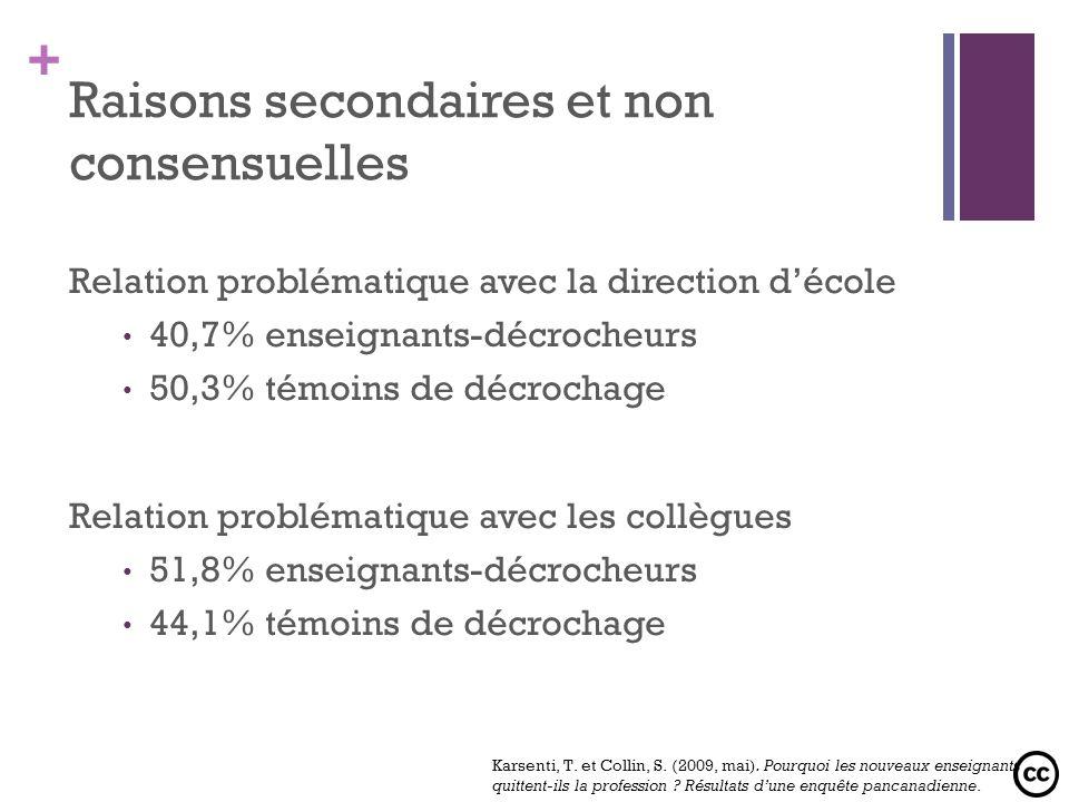 + Relation problématique avec la direction décole 40,7% enseignants-décrocheurs 50,3% témoins de décrochage Relation problématique avec les collègues