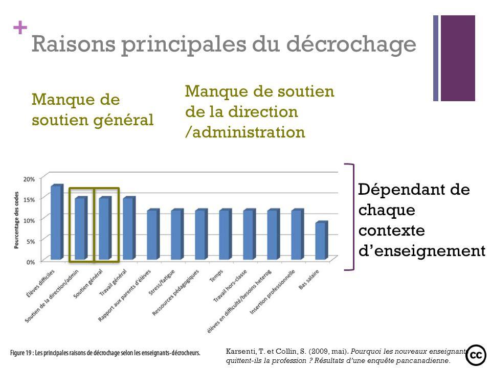 + Raisons principales du décrochage Manque de soutien général Dépendant de chaque contexte denseignement Manque de soutien de la direction /administra