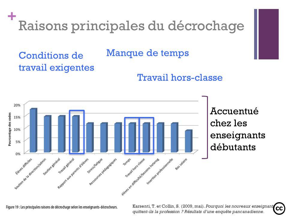 + Raisons principales du décrochage Conditions de travail exigentes Accuentué chez les enseignants débutants Manque de temps Travail hors-classe Karse