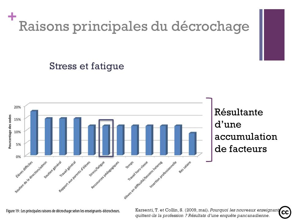 + Raisons principales du décrochage Stress et fatigue Résultante dune accumulation de facteurs Karsenti, T. et Collin, S. (2009, mai). Pourquoi les no