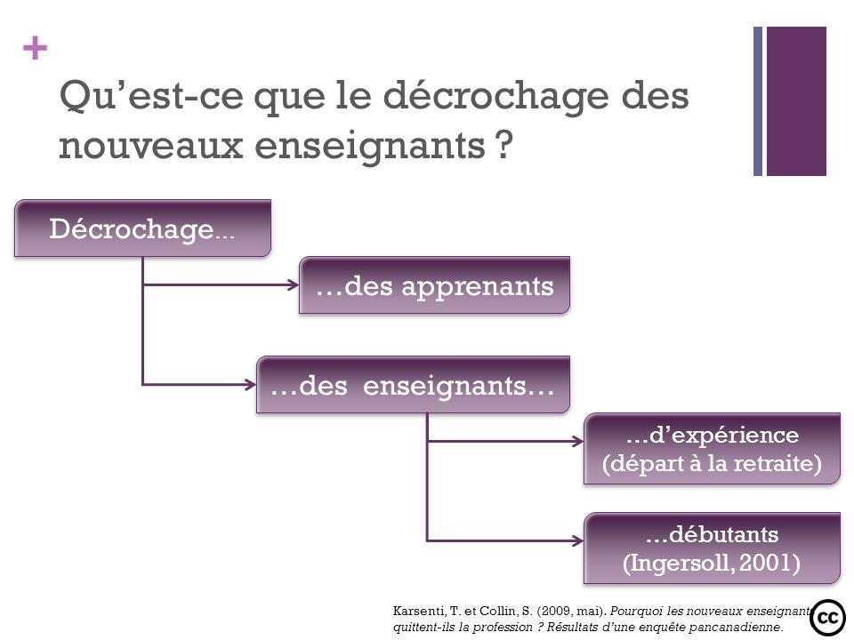 + Définitions du décrochage des nouveaux enseignants Un départ volontaire et prématuré de la profession enseignante (MacDonald, 1999) .