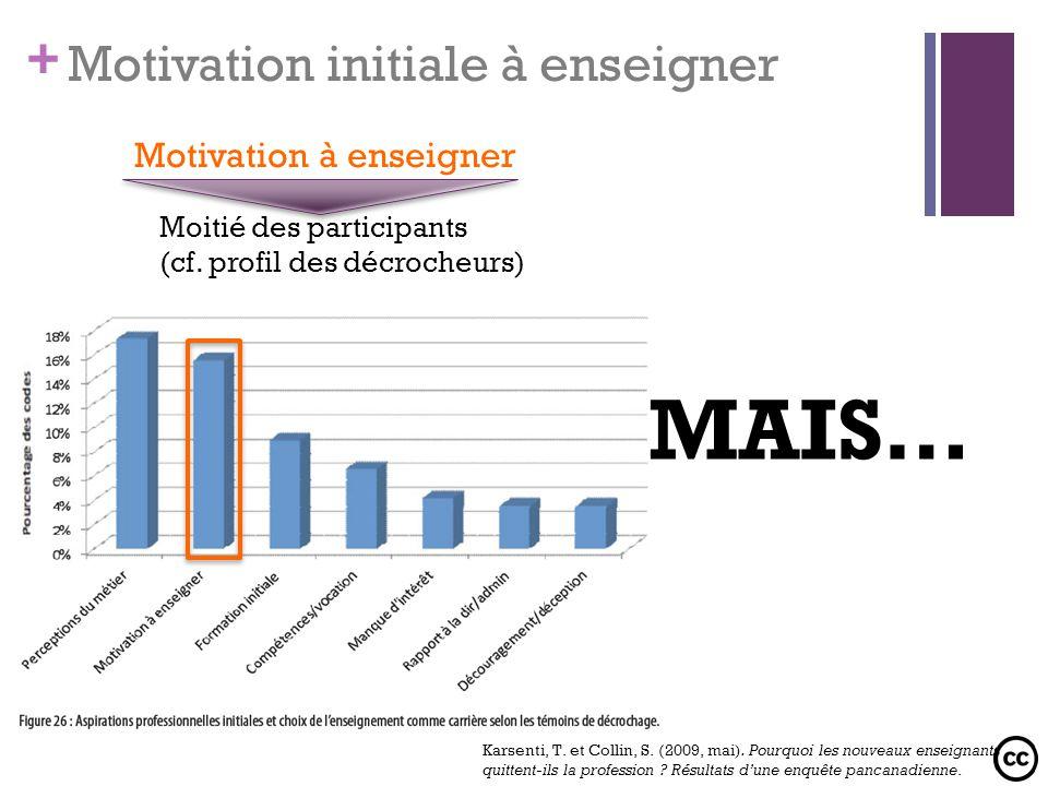 + Motivation initiale à enseigner Motivation à enseigner Moitié des participants (cf. profil des décrocheurs) MAIS… Karsenti, T. et Collin, S. (2009,