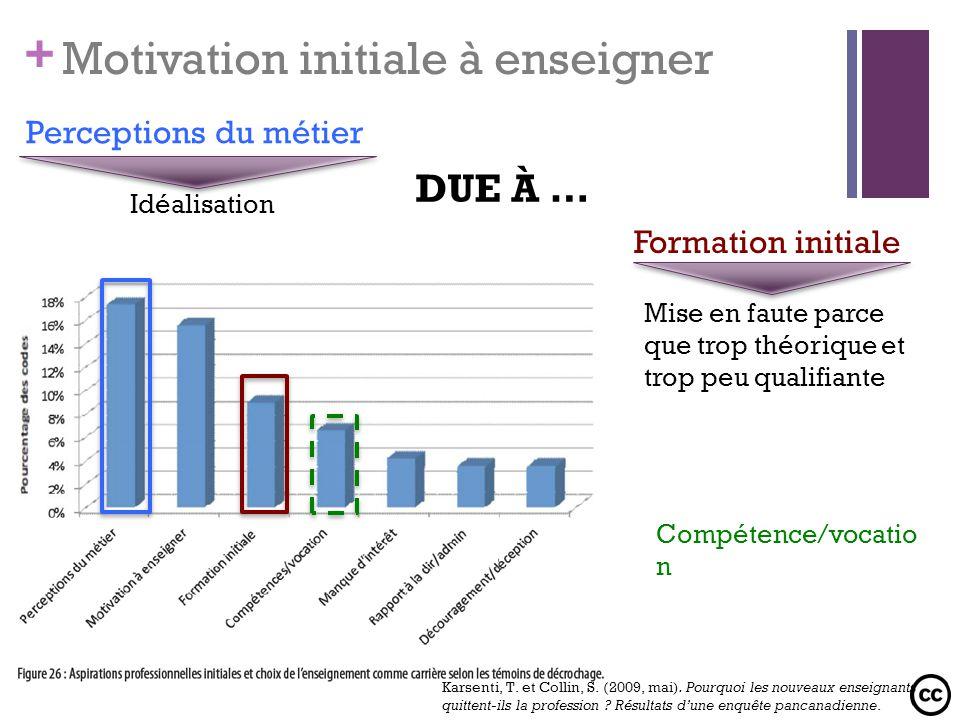 + Motivation initiale à enseigner Perceptions du métier Idéalisation Formation initiale Mise en faute parce que trop théorique et trop peu qualifiante