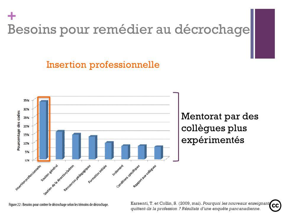 + Besoins pour remédier au décrochage Insertion professionnelle Mentorat par des collègues plus expérimentés Karsenti, T. et Collin, S. (2009, mai). P