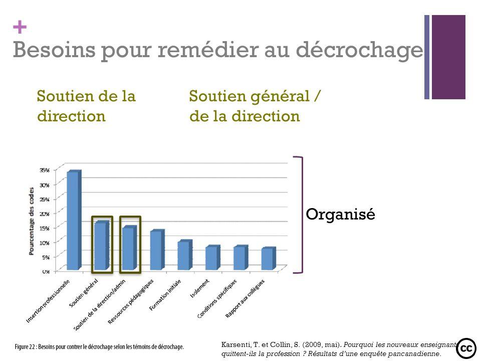 + Soutien général / de la direction Organisé Soutien de la direction Besoins pour remédier au décrochage Karsenti, T. et Collin, S. (2009, mai). Pourq