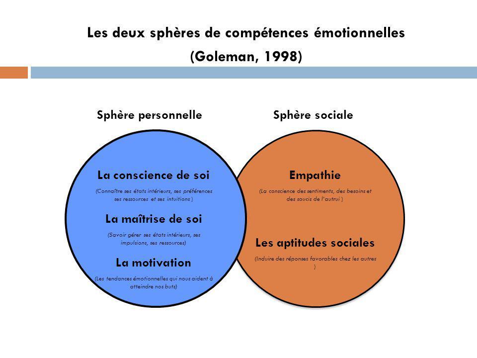 Les deux sphères de compétences émotionnelles (Goleman, 1998) Sphère personnelleSphère sociale La conscience de soi (Connaître ses états intérieurs, ses préférences ses ressources et ses intuitions ) La maîtrise de soi (Savoir gérer ses états intérieurs, ses impulsions, ses ressources) La motivation (Les tendances émotionnelles qui nous aident à atteindre nos buts) Empathie (La conscience des sentiments, des besoins et des soucis de lautrui ) Les aptitudes sociales (Induire des réponses favorables chez les autres )