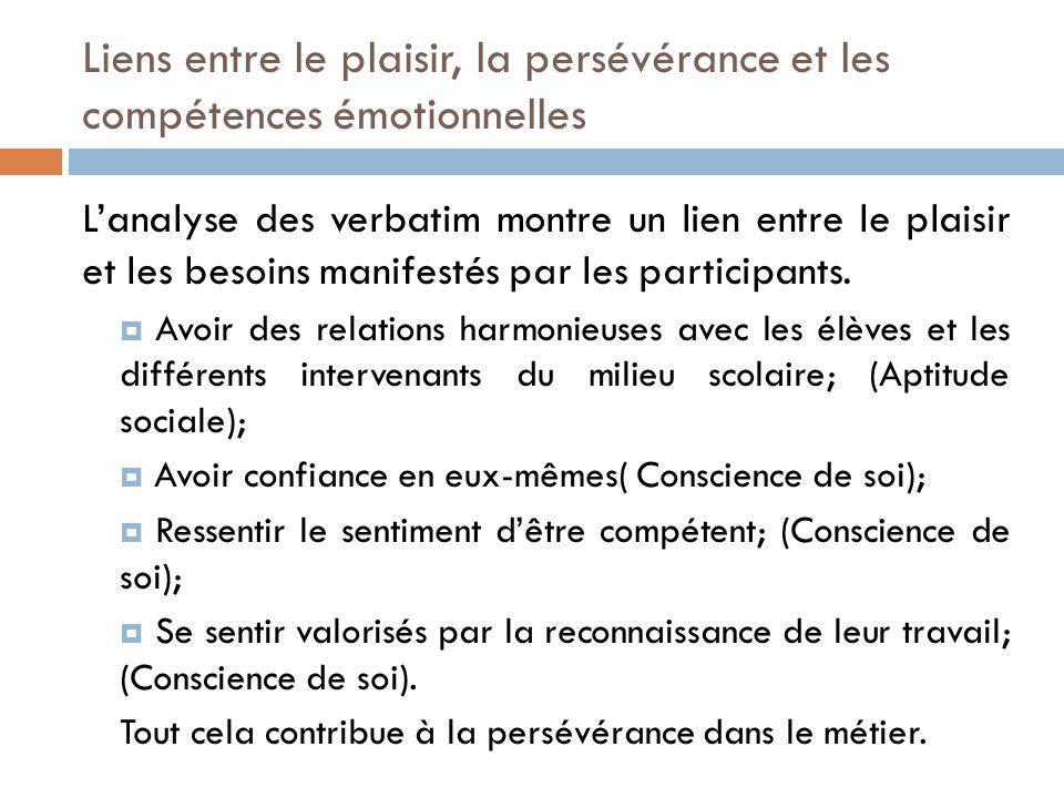 Lanalyse des verbatim montre un lien entre le plaisir et les besoins manifestés par les participants.