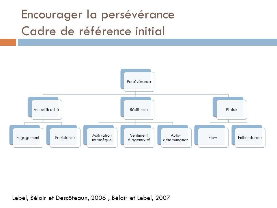 Encourager la persévérance Cadre de référence initial Lebel, Bélair et Descôteaux, 2006 ; Bélair et Lebel, 2007 PersévéranceAutoefficacitéEngagementPersistanceRésilience Motivation intrinsèque Sentiment dagentivité Auto- détermination PlaisirFlowEnthousiasme