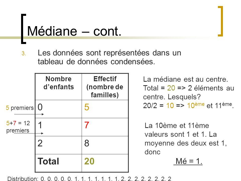 Médiane – cont. 3. Les données sont représentées dans un tableau de données condensées. Nombre denfants Effectif (nombre de familles) 05 17 28 Total20