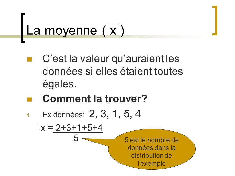 La moyenne ( x ) Cest la valeur quauraient les données si elles étaient toutes égales. Comment la trouver? 1. Ex.données: 2, 3, 1, 5, 4 x = 2+3+1+5+4