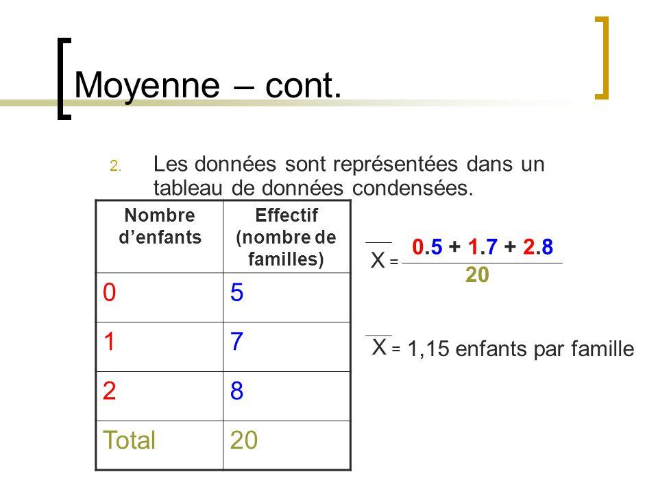 Moyenne – cont. 2. Les données sont représentées dans un tableau de données condensées. Nombre denfants Effectif (nombre de familles) 05 17 28 Total20