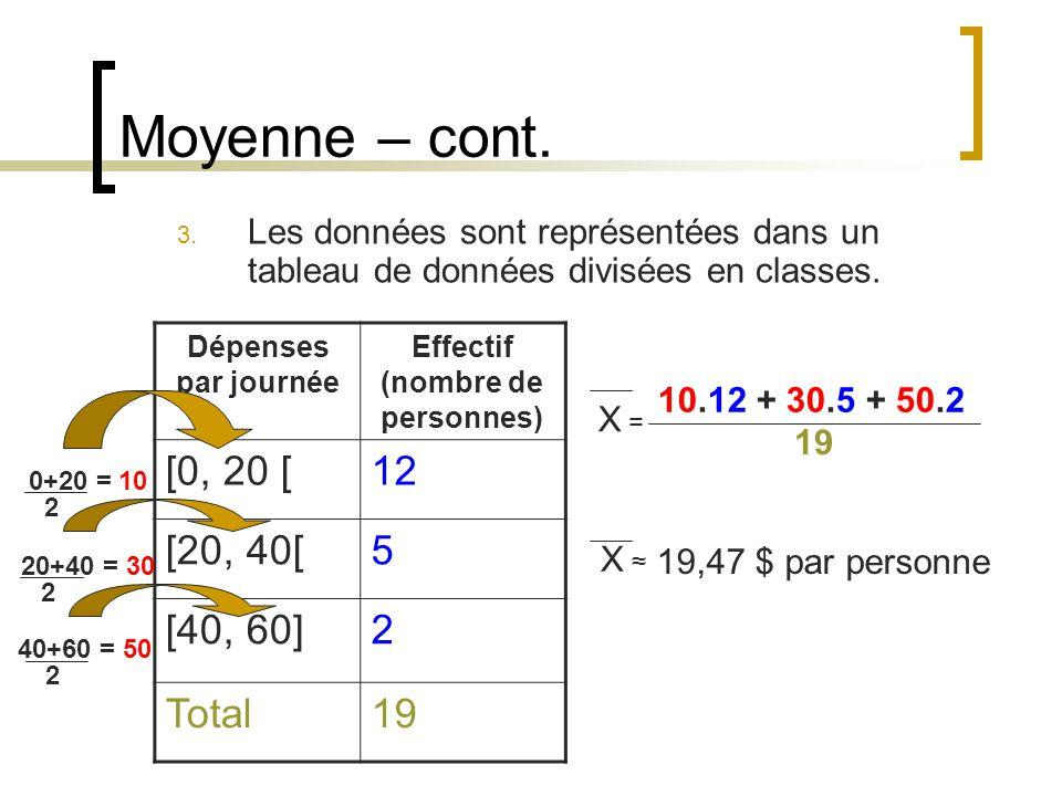Moyenne – cont. 3. Les données sont représentées dans un tableau de données divisées en classes. Dépenses par journée Effectif (nombre de personnes) [