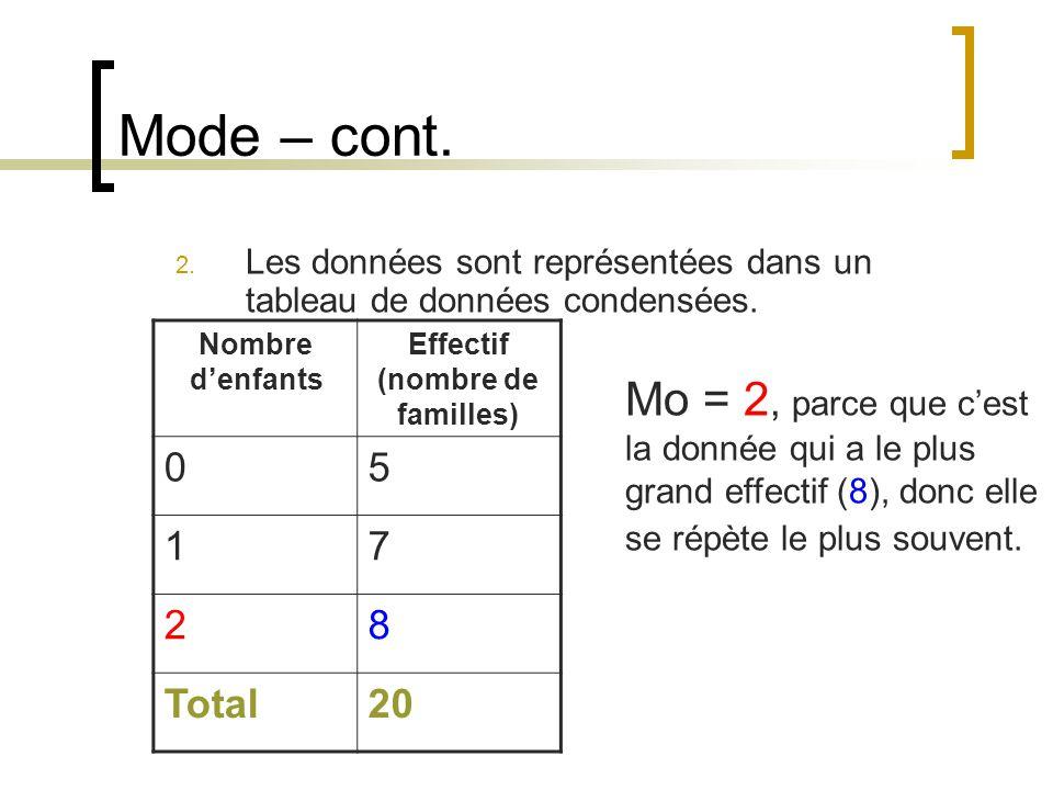 Mode – cont. 2. Les données sont représentées dans un tableau de données condensées. Nombre denfants Effectif (nombre de familles) 05 17 28 Total20 Mo