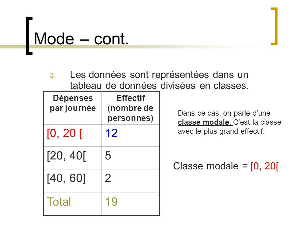 Mode – cont. 3. Les données sont représentées dans un tableau de données divisées en classes. Dépenses par journée Effectif (nombre de personnes) [0,