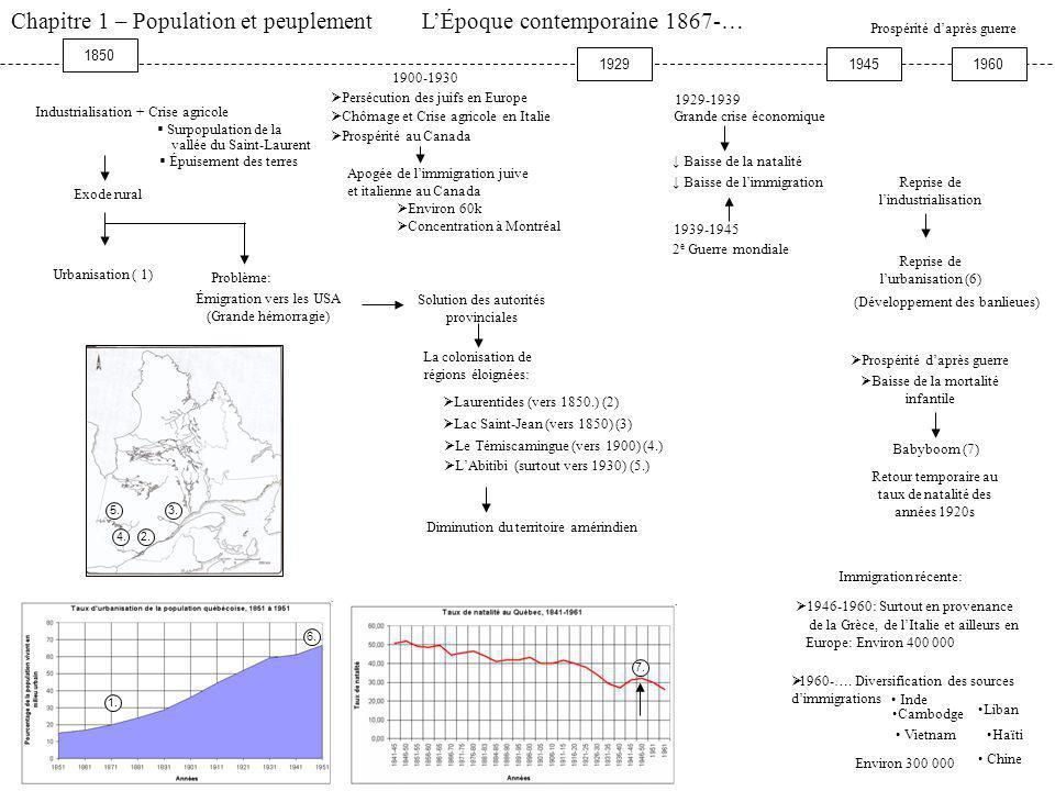 Chapitre 1 – Population et peuplement - Le Régime anglais – 1760-1867 Immigration des « Montralers » Immigration loyaliste Immigration Irlandaise, Ang