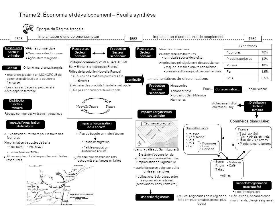 Capital Ressources Secteur primaire Production Secteur secondaire Distribution Secteur tertiaire Consommation Activités économiques Impacts lorganisat
