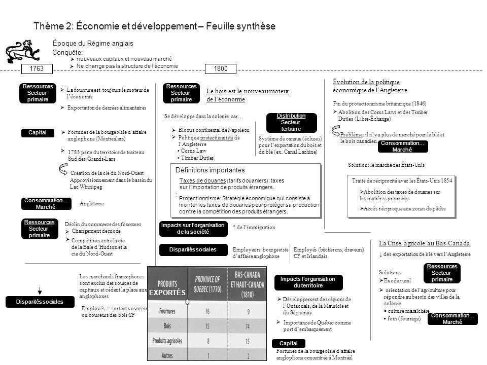 Thème 2: Économie et développement – Feuille synthèse Époque du Régime français 160817601663 Ressources Secteur primaire Pêche commerciale Commerce de