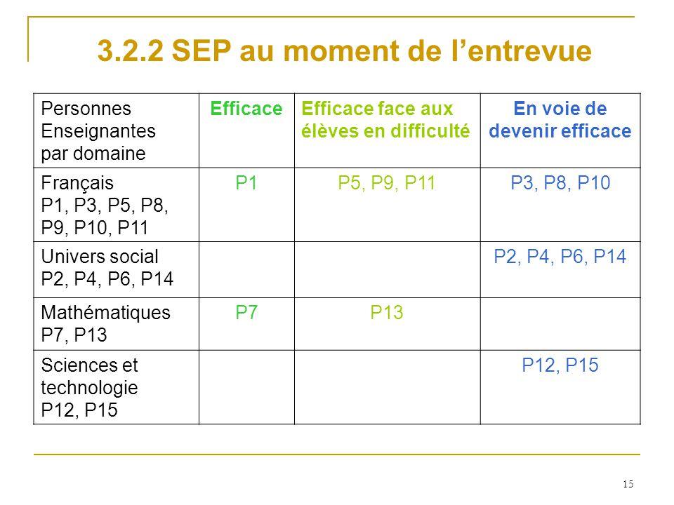 15 Personnes Enseignantes par domaine EfficaceEfficace face aux élèves en difficulté En voie de devenir efficace Français P1, P3, P5, P8, P9, P10, P11 P1P5, P9, P11P3, P8, P10 Univers social P2, P4, P6, P14 Mathématiques P7, P13 P7P13 Sciences et technologie P12, P15 3.2.2 SEP au moment de lentrevue