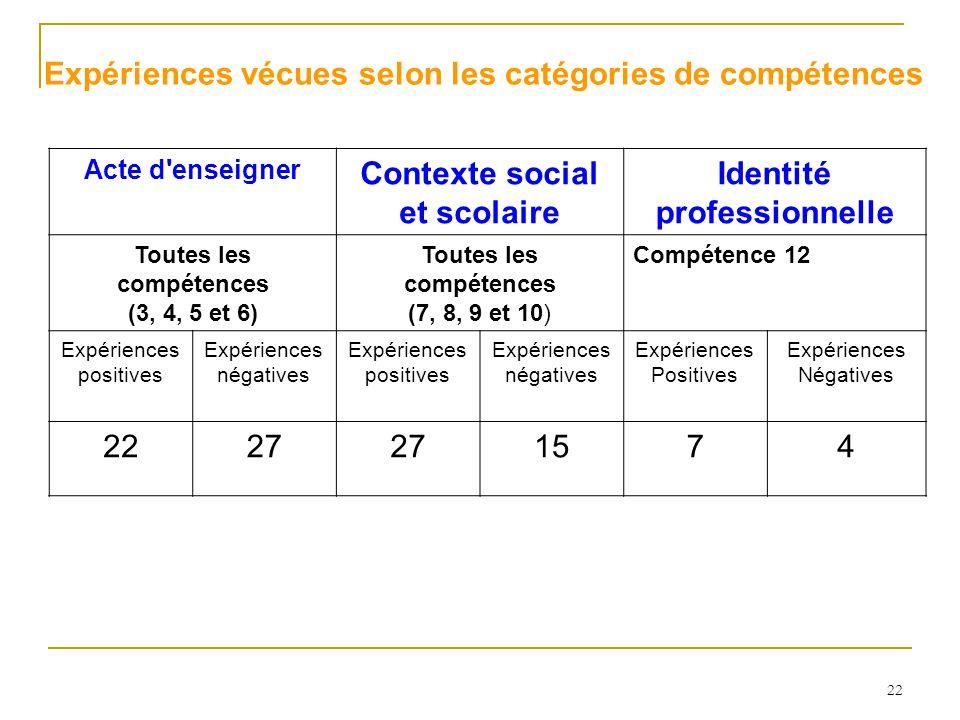 22 Expériences vécues selon les catégories de compétences Acte d enseigner Contexte social et scolaire Identité professionnelle Toutes les compétences (3, 4, 5 et 6) Toutes les compétences (7, 8, 9 et 10) Compétence 12 Expériences positives Expériences négatives Expériences positives Expériences négatives Expériences Positives Expériences Négatives 2227 1574