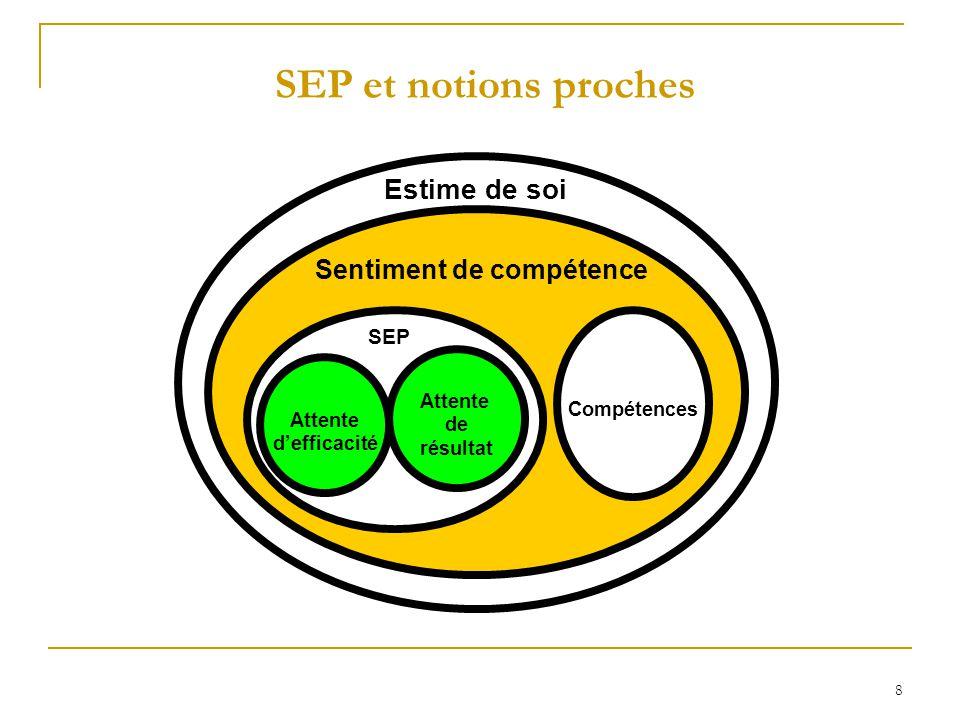 8 SEP et notions proches Compétences Attente de résultat Attente defficacité SEP Estime de soi Sentiment de compétence