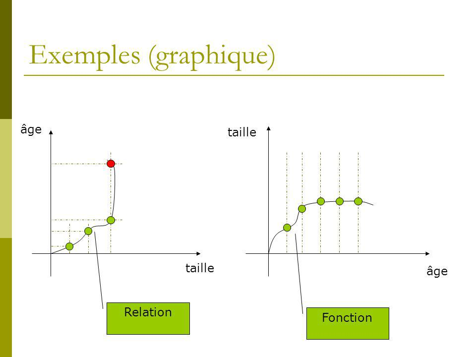 Exemples (graphique) taille âge taille âge Relation Fonction