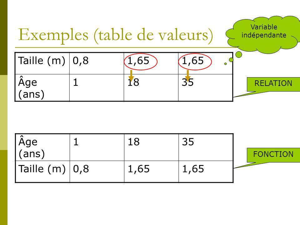 Exemples (table de valeurs) Taille (m)0,81,65 Âge (ans) 11835 Âge (ans) 11835 Taille (m)0,81,65 Variable indépendante RELATION FONCTION
